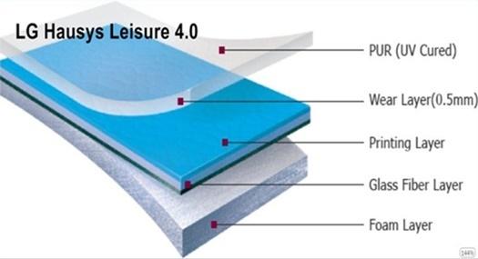 LG Leisure 4.0 vinyl - Structure