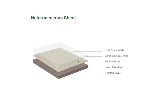 Heterogeneous Sheet